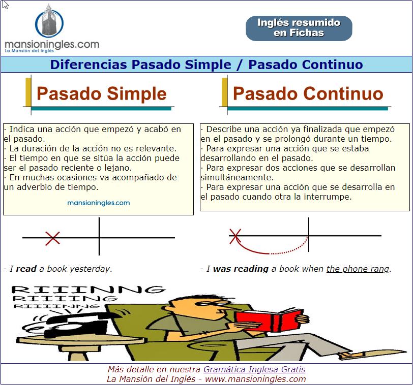 Diferencia Pasado Simple Pasado Continuo En Inglés Ficha Resumen
