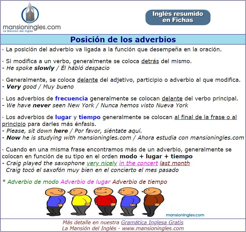 Posición De Los Adverbios En Inglés Ficha Resumen